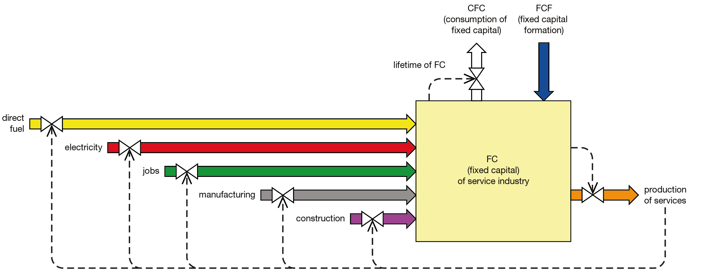"Schematic of how the built environment for each industry is regarded as using a range inputs in order to produce its own output, services in this case. The capital input needed to maintain and grow the built environment is represented by ""FCF"". Dashed lines represent how the 7see model determines the rates of flows."
